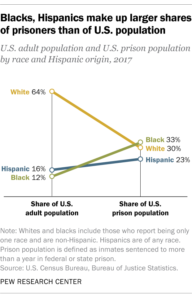 Blacks, Hispanics make up larger shares of prisoners than of U.S. population